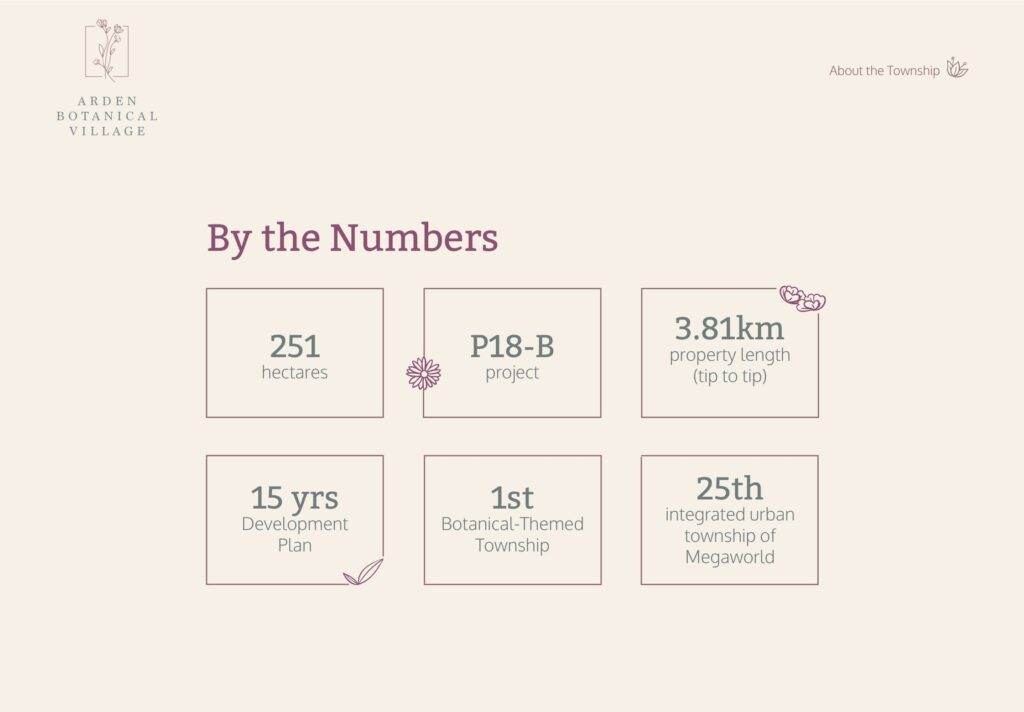 Arden Botanical Village by the numbers