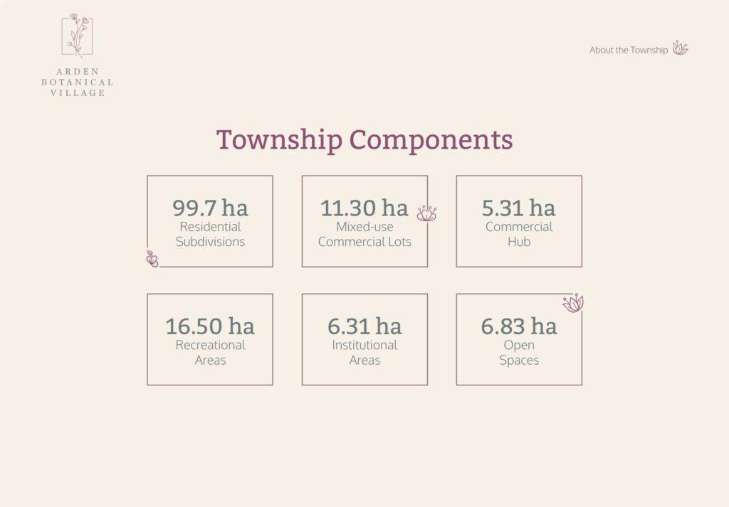 Arden Botanical Village Township Details